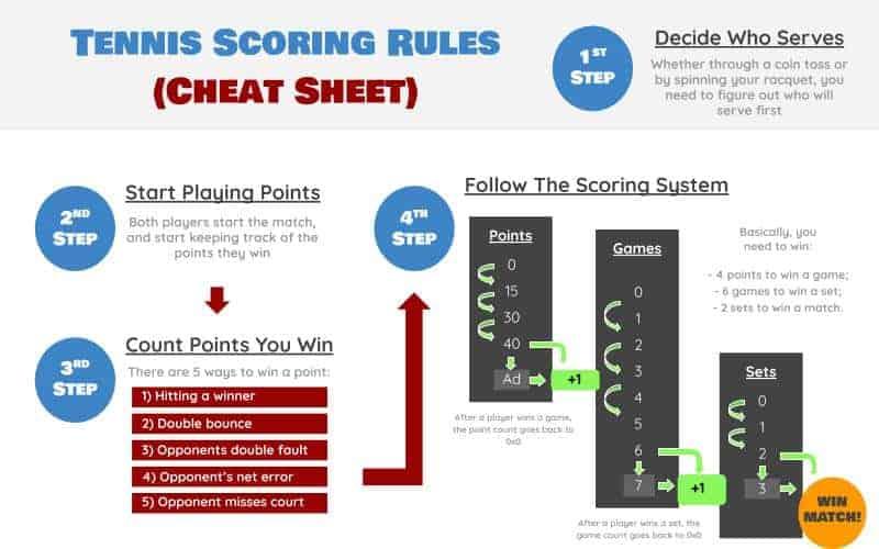 Tennis Scoring Rules Cheat Sheet